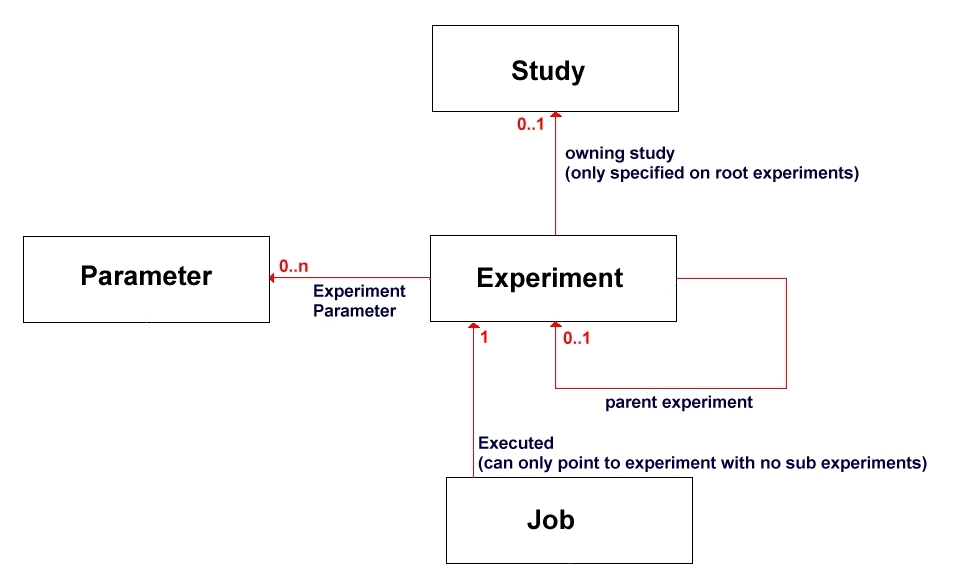 the lowest level variables defined at the experiment level will be